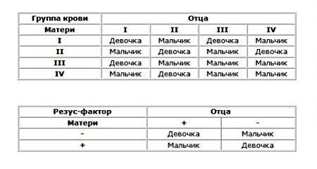таблица по крови