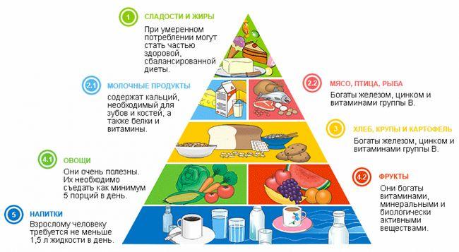 Схема сбалансированного питания
