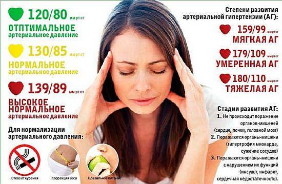 Высокое нижнее давление: причины и лечение